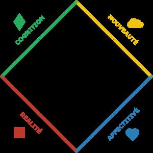 Les 4 métiers en entreprise