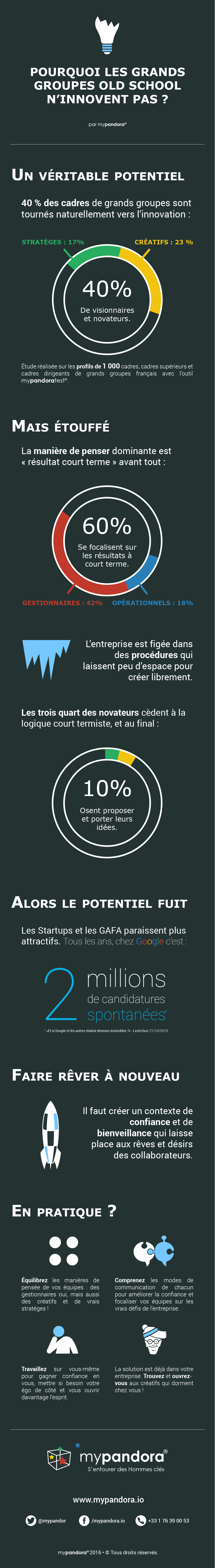Infographie : Pourquoi les grands groupes old school n'innovent pas ?